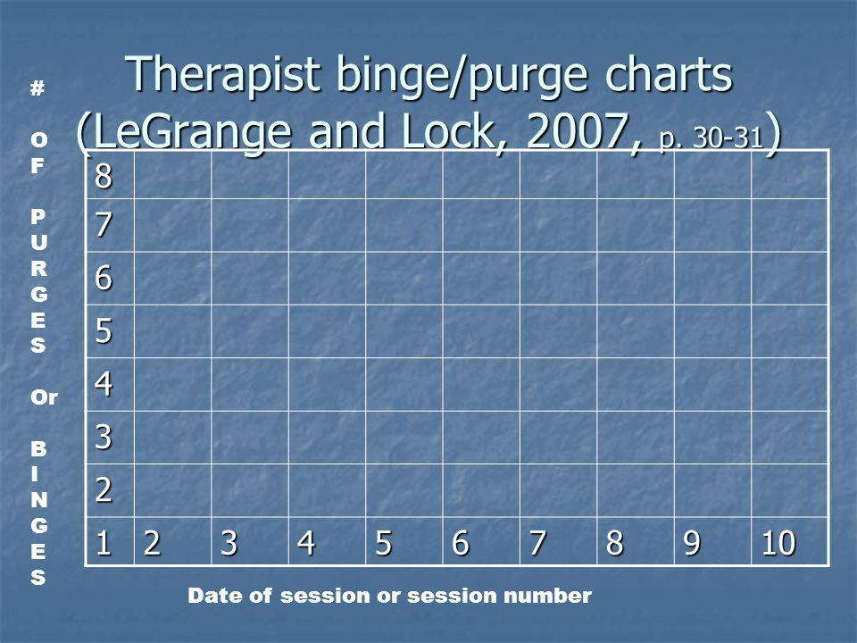 Therapist binge/purge charts (LeGrange and Lock, 2007, p.
