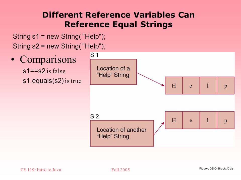 Figures ©2004 Brooks/Cole CS 119: Intro to JavaFall 2005 Different Reference Variables Can Reference Equal Strings Comparisons s1==s2 is false s1.equals(s2) is true String s1 = new String( Help ); String s2 = new String( Help );