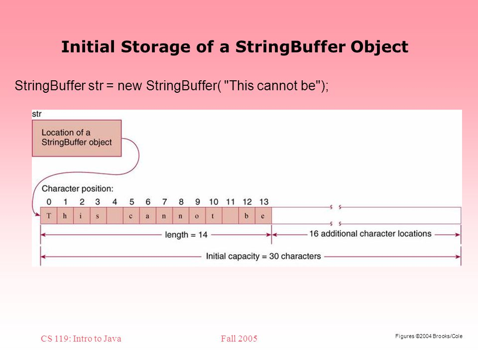 Figures ©2004 Brooks/Cole CS 119: Intro to JavaFall 2005 Initial Storage of a StringBuffer Object StringBuffer str = new StringBuffer( This cannot be );
