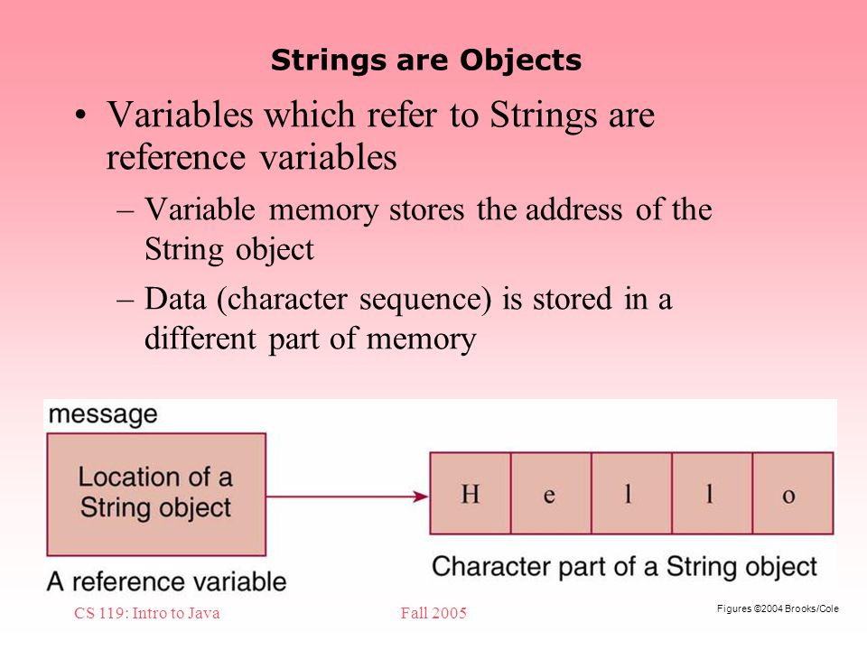 Figures ©2004 Brooks/Cole CS 119: Intro to JavaFall 2005 Strings are Objects Variables which refer to Strings are reference variables –Variable memory stores the address of the String object –Data (character sequence) is stored in a different part of memory