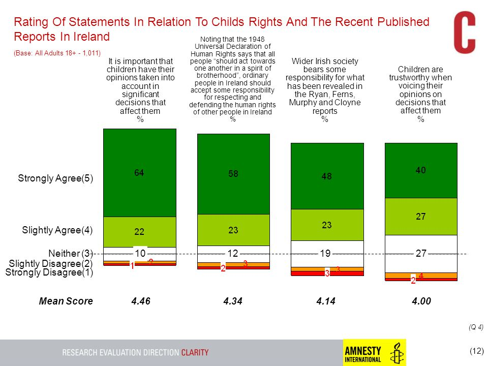 (12) Rating Of Statements In Relation To Childs Rights And The Recent Published Reports In Ireland (Base: All Adults 18+ - 1,011) (Q 4) Strongly Agree(5) Slightly Agree(4) Slightly Disagree(2) Strongly Disagree(1) Neither (3) It is important that children have their opinions taken into account in significant decisions that affect them % Noting that the 1948 Universal Declaration of Human Rights says that all people should act towards one another in a spirit of brotherhood , ordinary people in Ireland should accept some responsibility for respecting and defending the human rights of other people in Ireland % Wider Irish society bears some responsibility for what has been revealed in the Ryan, Ferns, Murphy and Cloyne reports % Children are trustworthy when voicing their opinions on decisions that affect them % 10 Mean Score 121927 4.464.344.144.00
