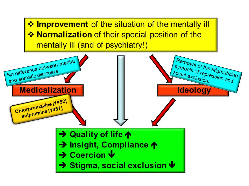 Medicalization  Quality of life   Insight, Compliance   Coercion   Stigma, social exclusion  Ideology  Improvement of the situation of the mentally ill  Normalization of their special position of the mentally ill (and of psychiatry!) No difference between mental and somatic disorders.