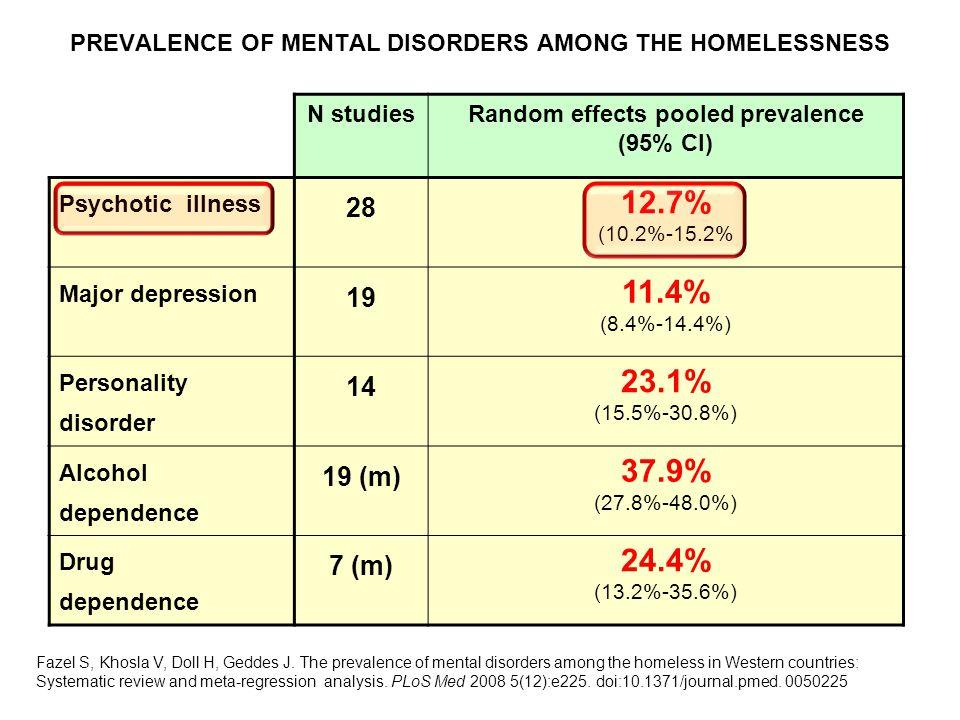 N studiesRandom effects pooled prevalence (95% CI) Psychotic illness 28 12.7% (10.2%-15.2% Major depression 19 11.4% (8.4%-14.4%) Personality disorder 14 23.1% (15.5%-30.8%) Alcohol dependence 19 (m) 37.9% (27.8%-48.0%) Drug dependence 7 (m) 24.4% (13.2%-35.6%) Fazel S, Khosla V, Doll H, Geddes J.