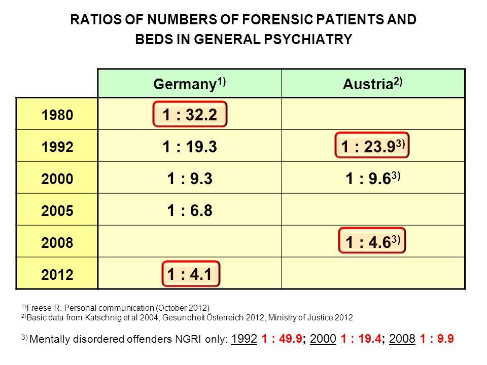 Germany 1) Austria 2) 1980 1 : 32.2 1992 1 : 19.31 : 23.9 3) 2000 1 : 9.31 : 9.6 3) 2005 1 : 6.8 2008 1 : 4.6 3) 2012 1 : 4.1 1) Freese R.