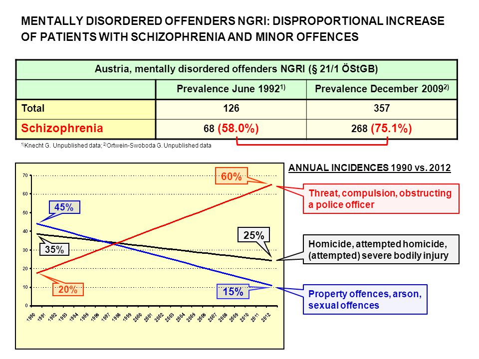 MENTALLY DISORDERED OFFENDERS NGRI: DISPROPORTIONAL INCREASE OF PATIENTS WITH SCHIZOPHRENIA AND MINOR OFFENCES Austria, mentally disordered offenders NGRI (§ 21/1 ÖStGB) Prevalence June 1992 1) Prevalence December 2009 2) Total126357 Schizophrenia 68 (58.0%) 268 (75.1%) 1) Knecht G.