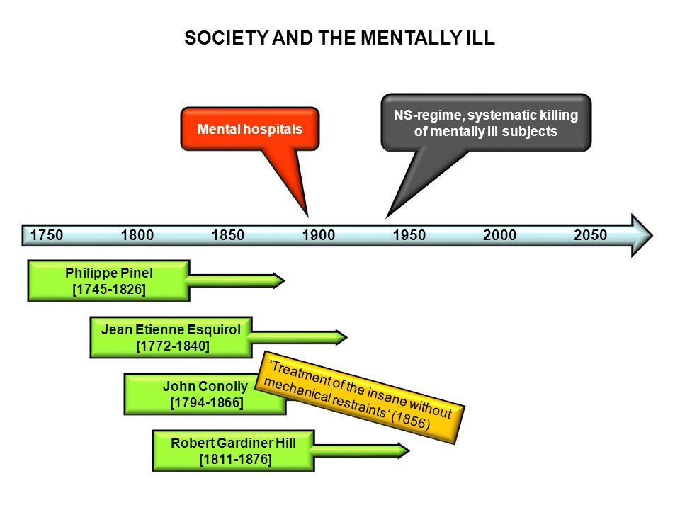 PSYCHIATRIC CARE IN THE PRE-REFORM ERA ◈ Treatment and care mainly in big mental hospitals.