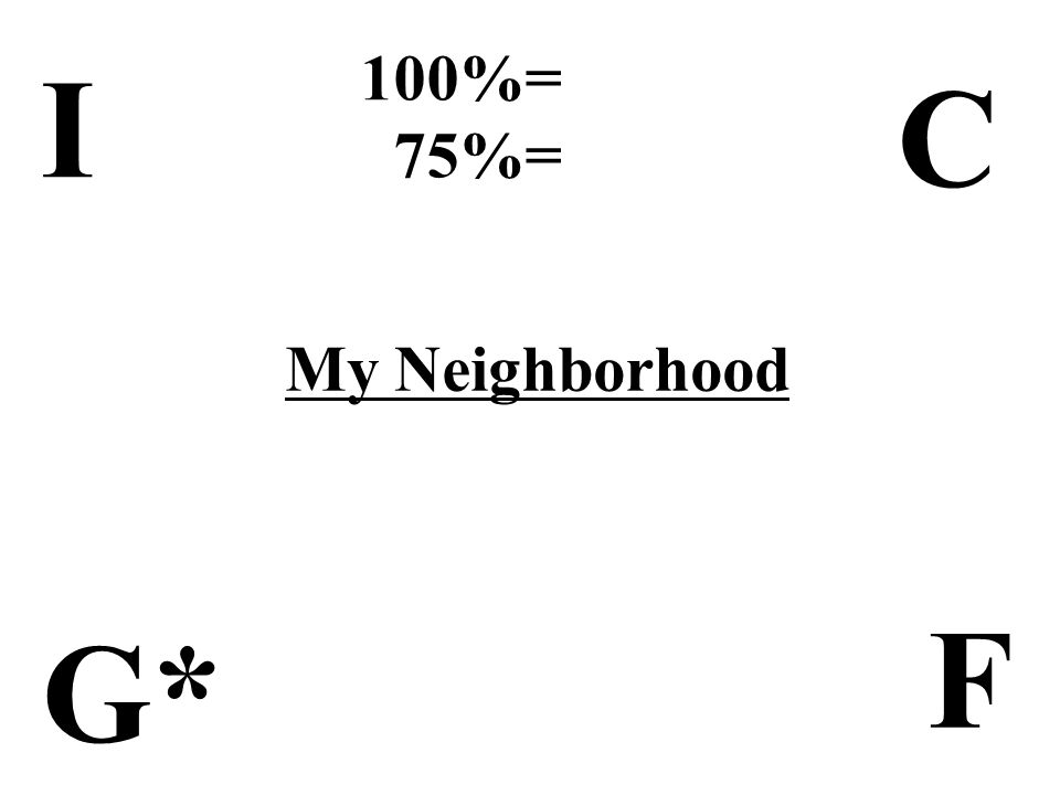 I C F G* 100%= 75%= My Neighborhood