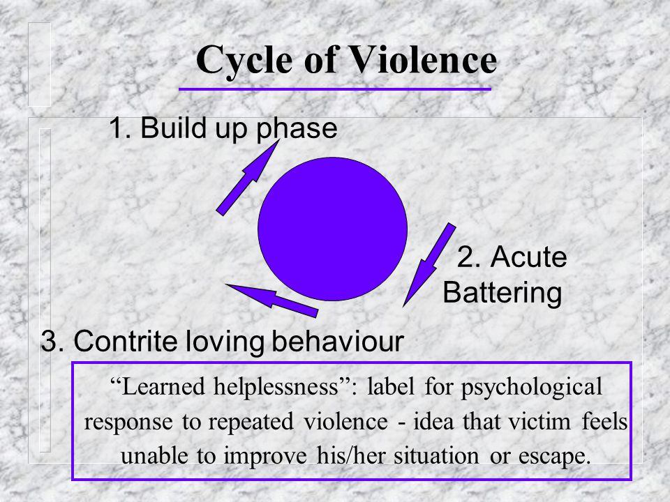 Cycle of Violence 1. Build up phase 2. Acute Battering 3.