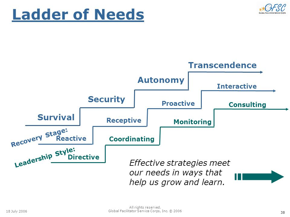 38 18 July 2006 All rights reserved. Global Facilitator Service Corps, Inc. © 2006 Ladder of Needs Effective strategies meet our needs in ways that he
