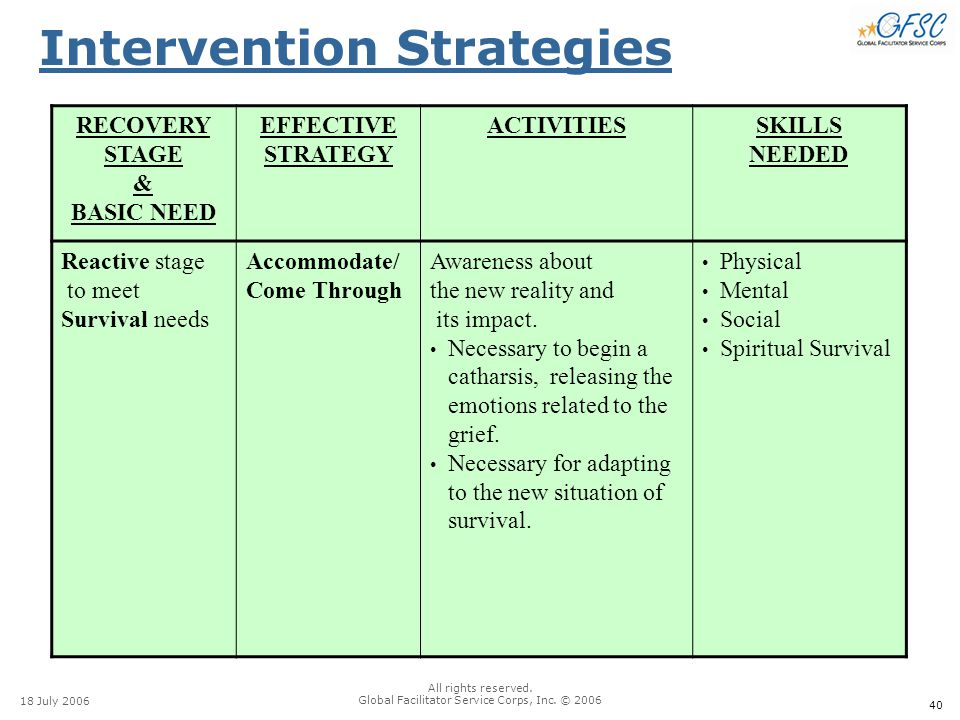 40 18 July 2006 All rights reserved. Global Facilitator Service Corps, Inc. © 2006 Intervention Strategies RECOVERY STAGE & BASIC NEED EFFECTIVE STRAT