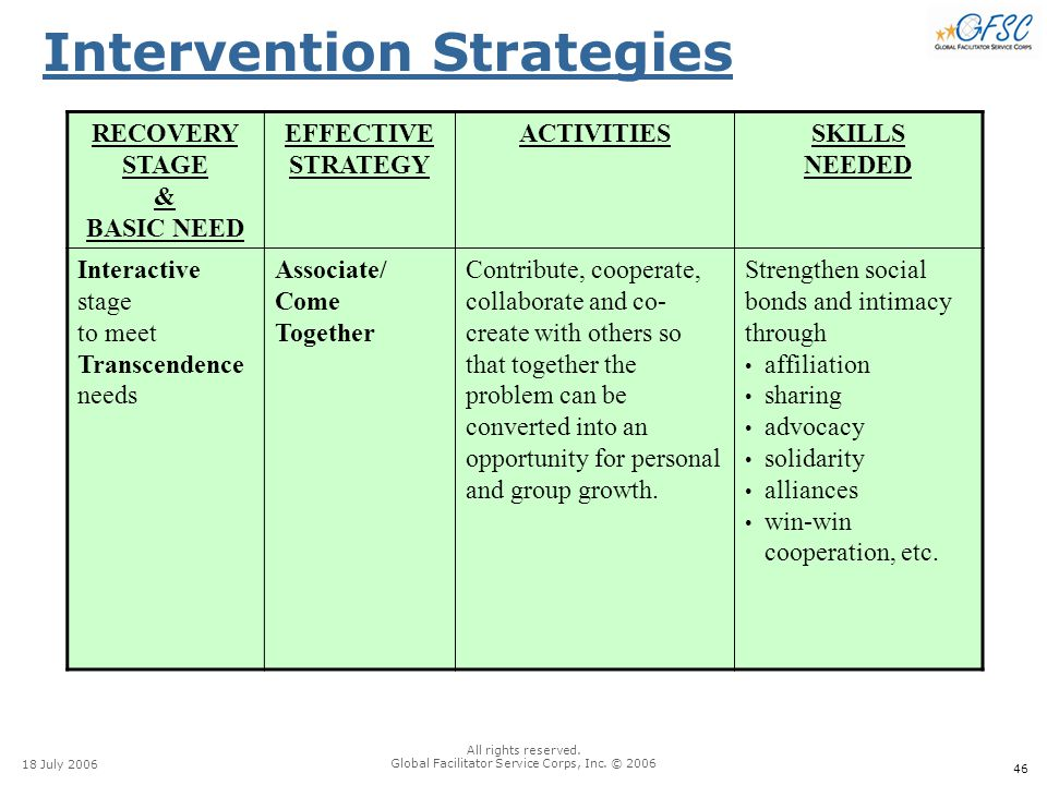 46 18 July 2006 All rights reserved. Global Facilitator Service Corps, Inc. © 2006 Intervention Strategies RECOVERY STAGE & BASIC NEED EFFECTIVE STRAT