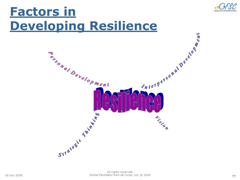 77 18 July 2006 All rights reserved. Global Facilitator Service Corps, Inc. © 2006 Factors in Developing Resilience