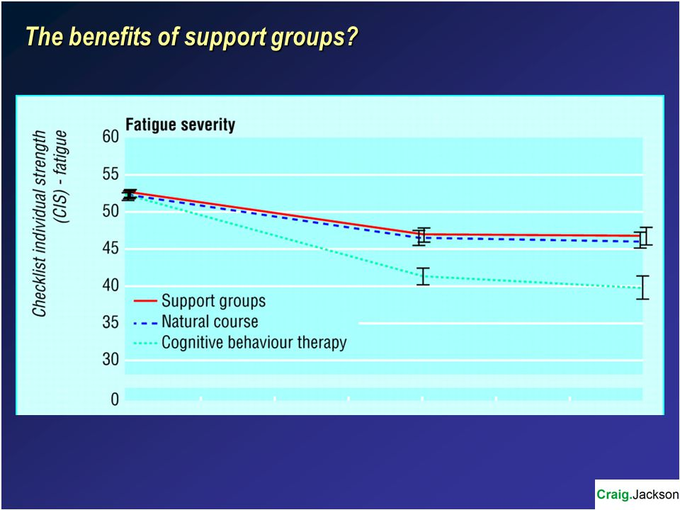 The benefits of support groups