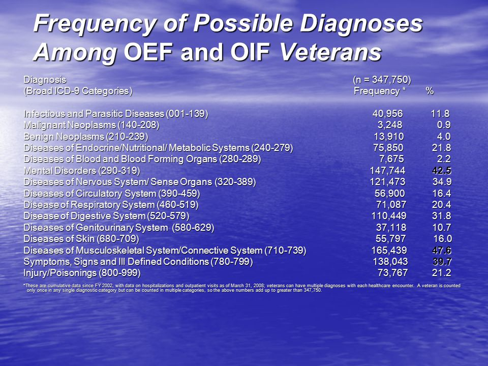 Frequency of Possible Diagnoses Among OEF and OIF Veterans Diagnosis (n = 347,750) (Broad ICD-9 Categories) Frequency * % Infectious and Parasitic Diseases (001-139) 40,956 11.8 Malignant Neoplasms (140-208) 3,248 0.9 Benign Neoplasms (210-239) 13,910 4.0 Diseases of Endocrine/Nutritional/ Metabolic Systems (240-279) 75,850 21.8 Diseases of Blood and Blood Forming Organs (280-289) 7,675 2.2 Mental Disorders (290-319) 147,744 42.5 Diseases of Nervous System/ Sense Organs (320-389) 121,473 34.9 Diseases of Circulatory System (390-459) 56,900 16.4 Disease of Respiratory System (460-519) 71,087 20.4 Disease of Digestive System (520-579) 110,449 31.8 Diseases of Genitourinary System (580-629) 37,118 10.7 Diseases of Skin (680-709) 55,797 16.0 Diseases of Musculoskeletal System/Connective System (710-739) 165,439 47.6 Symptoms, Signs and Ill Defined Conditions (780-799) 138,043 39.7 Injury/Poisonings (800-999) 73,767 21.2 *These are cumulative data since FY 2002, with data on hospitalizations and outpatient visits as of March 31, 2008; veterans can have multiple diagnoses with each healthcare encounter.