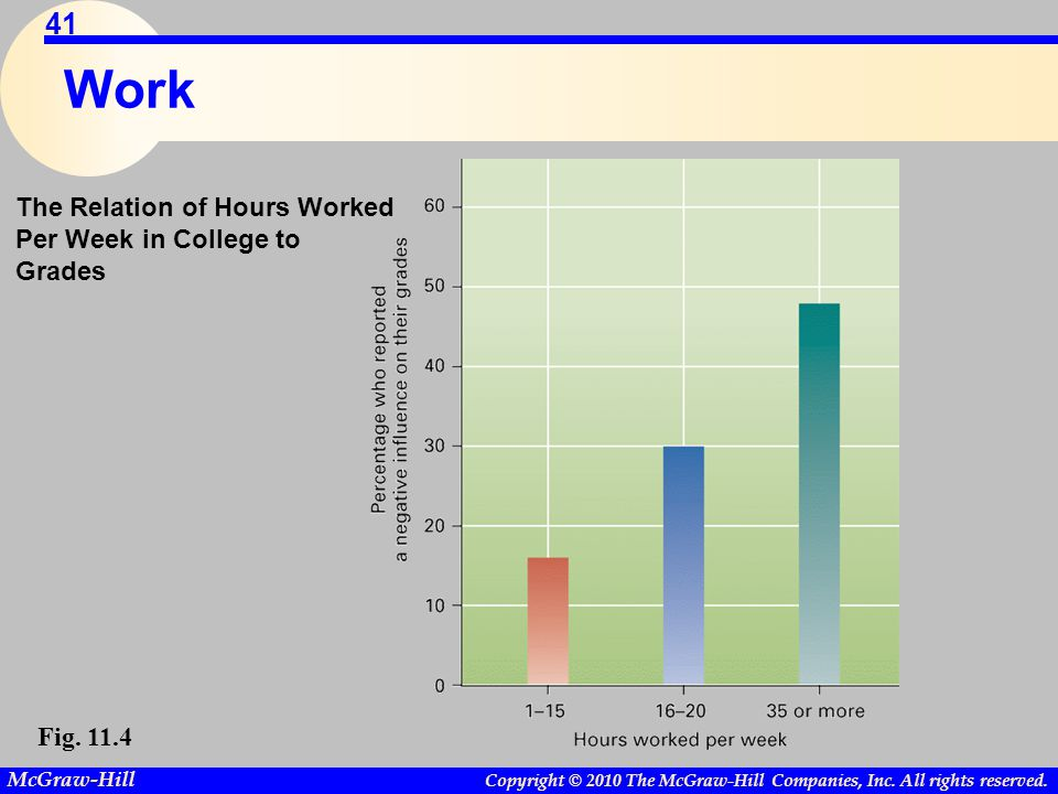 Copyright © 2010 The McGraw-Hill Companies, Inc. All rights reserved. McGraw-Hill 41 Work The Relation of Hours Worked Per Week in College to Grades F