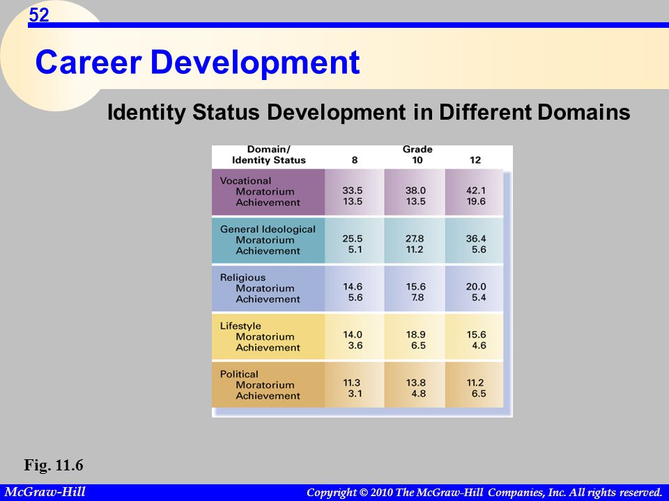 Copyright © 2010 The McGraw-Hill Companies, Inc. All rights reserved. McGraw-Hill 52 Career Development Fig. 11.6 Identity Status Development in Diffe