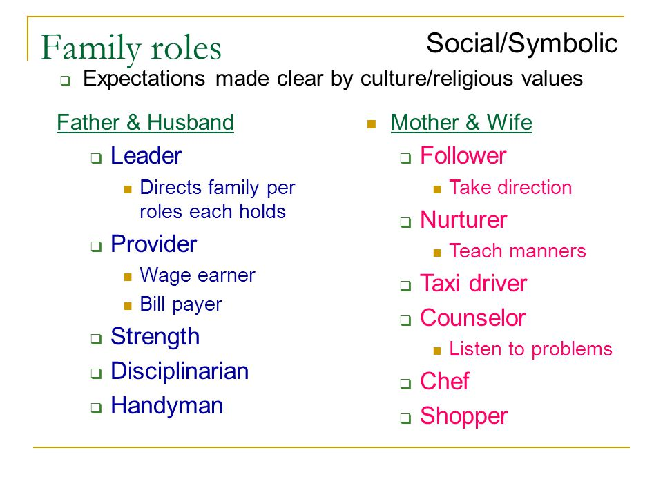 Family roles Social/Symbolic  Expectations made clear by culture/religious values Father & Husband  Leader Directs family per roles each holds  Provider Wage earner Bill payer  Strength  Disciplinarian  Handyman Mother & Wife  Follower Take direction  Nurturer Teach manners  Taxi driver  Counselor Listen to problems  Chef  Shopper