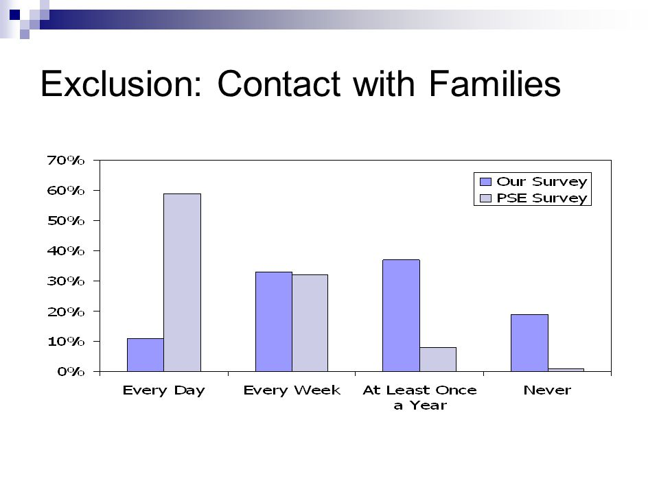 Exclusion: Contact with Families