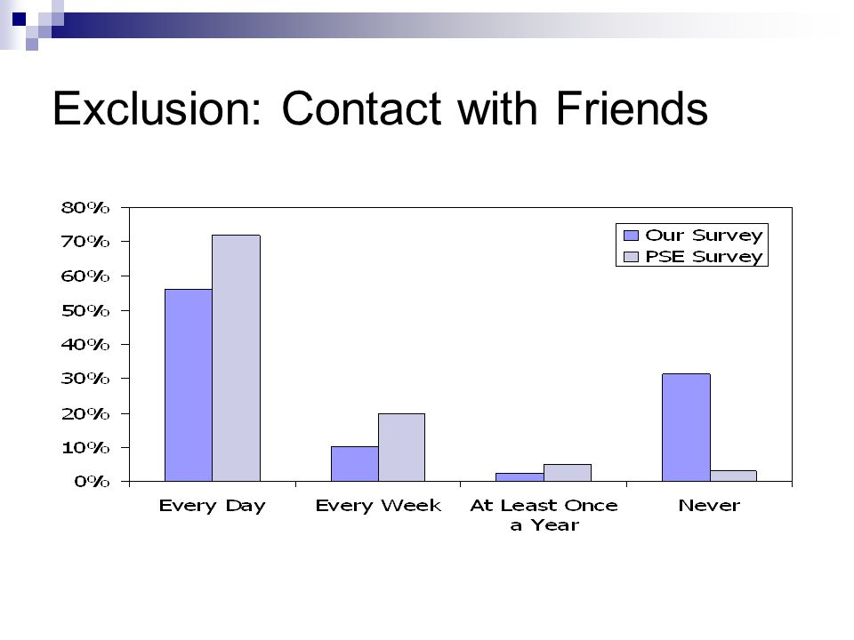 Exclusion: Contact with Friends