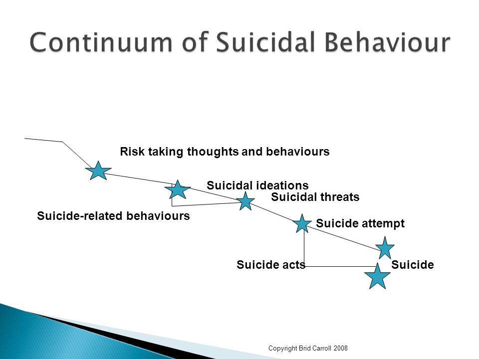 Copyright Brid Carroll 2008 Risk taking thoughts and behaviours Suicidal ideations Suicidal threats Suicide attempt Suicide Suicide-related behaviours Suicide acts
