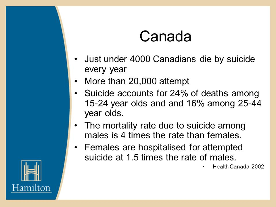 Canada Just under 4000 Canadians die by suicide every year More than 20,000 attempt Suicide accounts for 24% of deaths among 15-24 year olds and and 16% among 25-44 year olds.