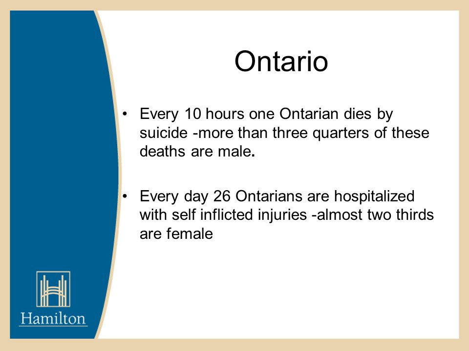 Ontario Every 10 hours one Ontarian dies by suicide -more than three quarters of these deaths are male. Every day 26 Ontarians are hospitalized with s