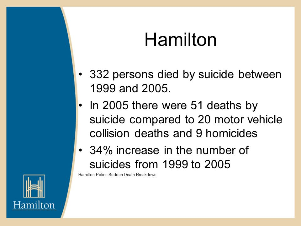 Hamilton 332 persons died by suicide between 1999 and 2005.