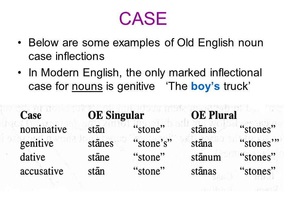 CASE Below are some examples of Old English noun case inflections In Modern English, the only marked inflectional case for nouns is genitive 'The boy'