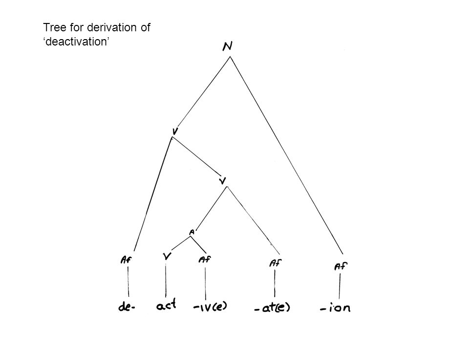 Tree for derivation of 'deactivation'