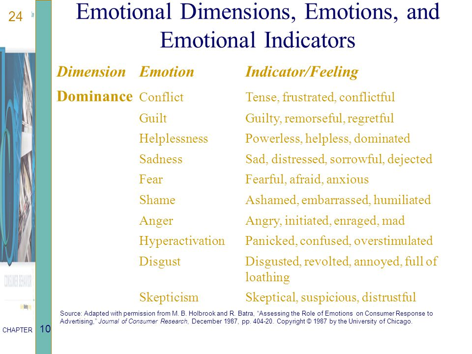 24 CHAPTER 10 DimensionEmotionIndicator/Feeling Dominance ConflictTense, frustrated, conflictful GuiltGuilty, remorseful, regretful HelplessnessPowerl