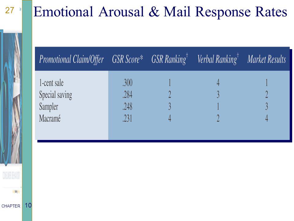 27 CHAPTER 10 Emotional Arousal & Mail Response Rates