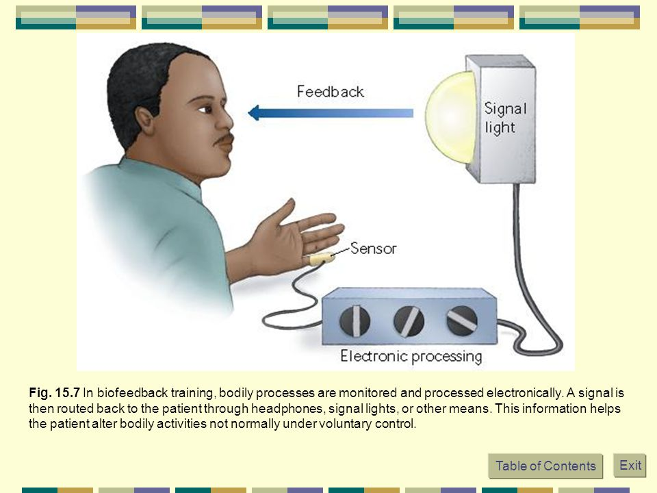 Table of Contents Exit Fig. 15.7 In biofeedback training, bodily processes are monitored and processed electronically. A signal is then routed back to