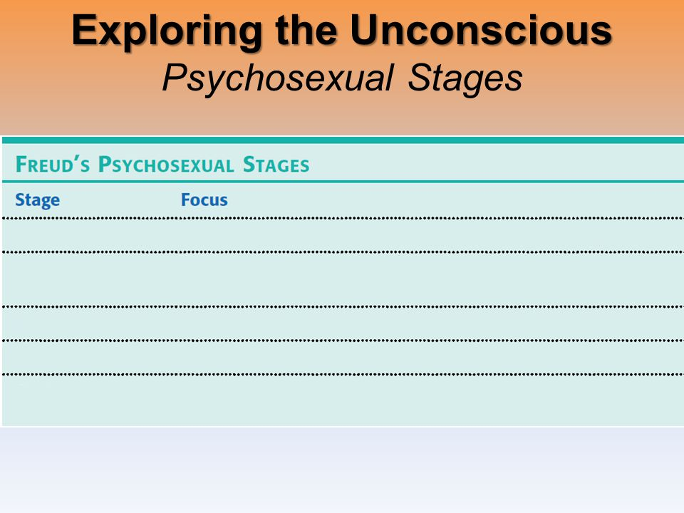 Exploring the Unconscious Exploring the Unconscious Psychosexual Stages