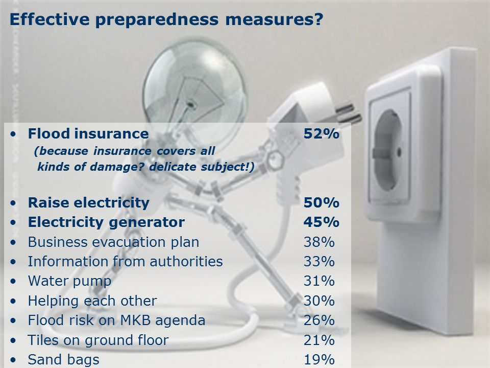 www.hkv.nl Effective preparedness measures? Flood insurance52% (because insurance covers all kinds of damage? delicate subject!) Raise electricity50%
