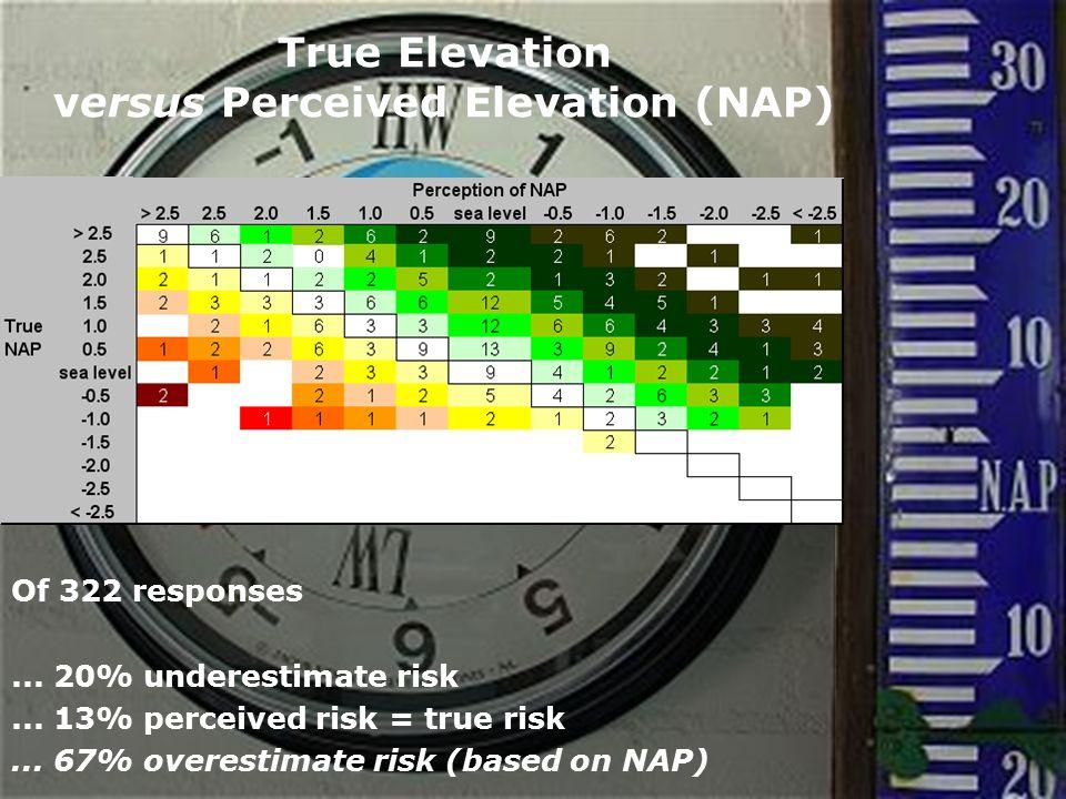 www.hkv.nl True Elevation versus Perceived Elevation (NAP) Of 322 responses...