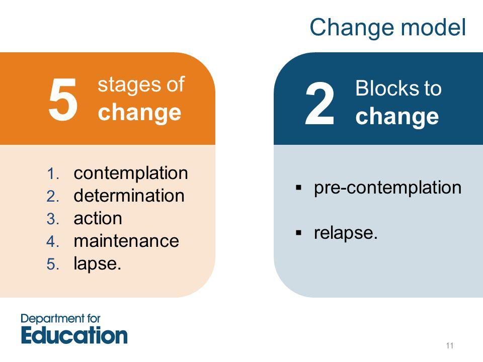 11 Change model 1. contemplation 2. determination 3. action 4. maintenance 5. lapse. stages of change  pre-contemplation  relapse. Blocks to change