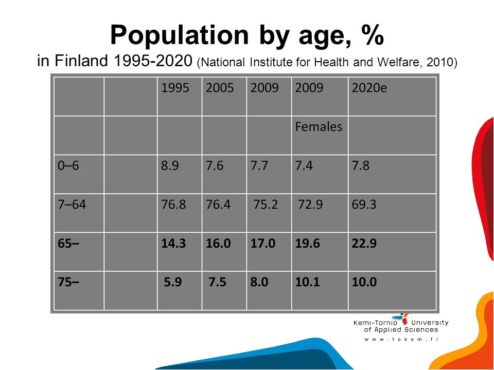 Population by age, % in Finland 1995-2020 (National Institute for Health and Welfare, 2010)