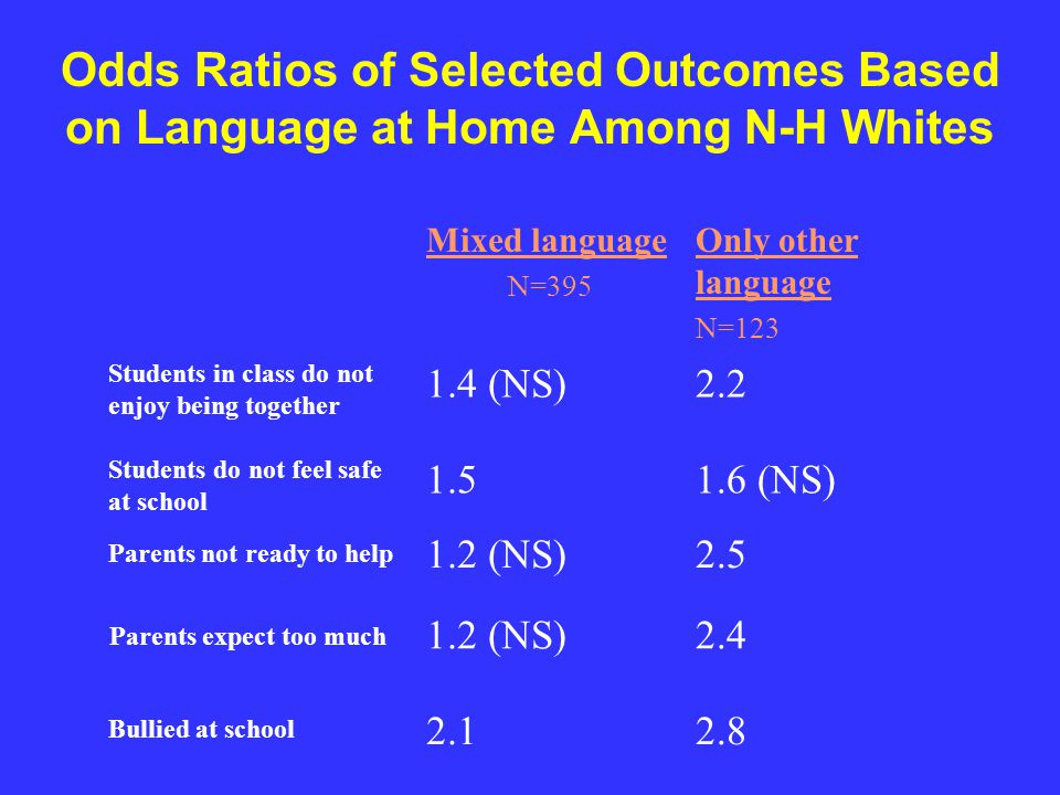 Odds Ratios of Selected Outcomes Based on Language at Home Among N-H Blacks English N=2,426 Mixed language N=161 Only other language N=65 Stomachache (>=once/week) 2.02.21.2(NS) Not feel confident 2.72.61.3 Parents not ready to help 2.34.11.4 Feel not belong to school 2.8 1.7 Feel helpless 2.63.81.2