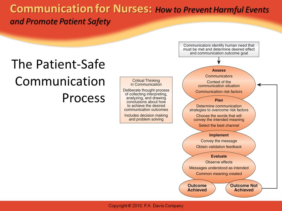 Communication for Nurses: How to Prevent Harmful Events and Promote Patient Safety The Patient-Safe Communication Process