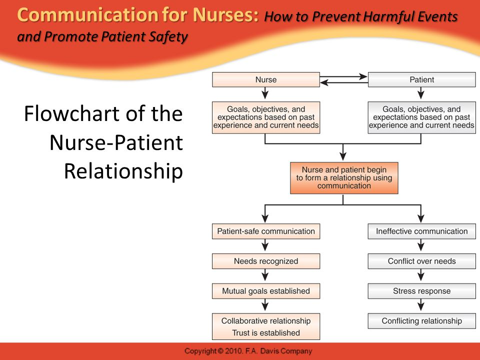 Communication for Nurses: How to Prevent Harmful Events and Promote Patient Safety Patient-Safe Strategies for Complainers  Complainers often speak in generalities; get them to be specific—who, what, when, where.