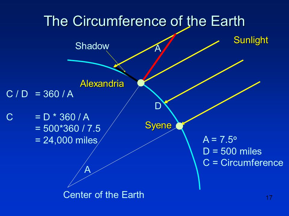 17 The Circumference of the Earth A A Sunlight Alexandria Syene A = 7.5 o D = 500 miles C = Circumference D C / D= 360 / A C = D * 360 / A = 500*360 / 7.5 = 24,000 miles Center of the Earth Shadow