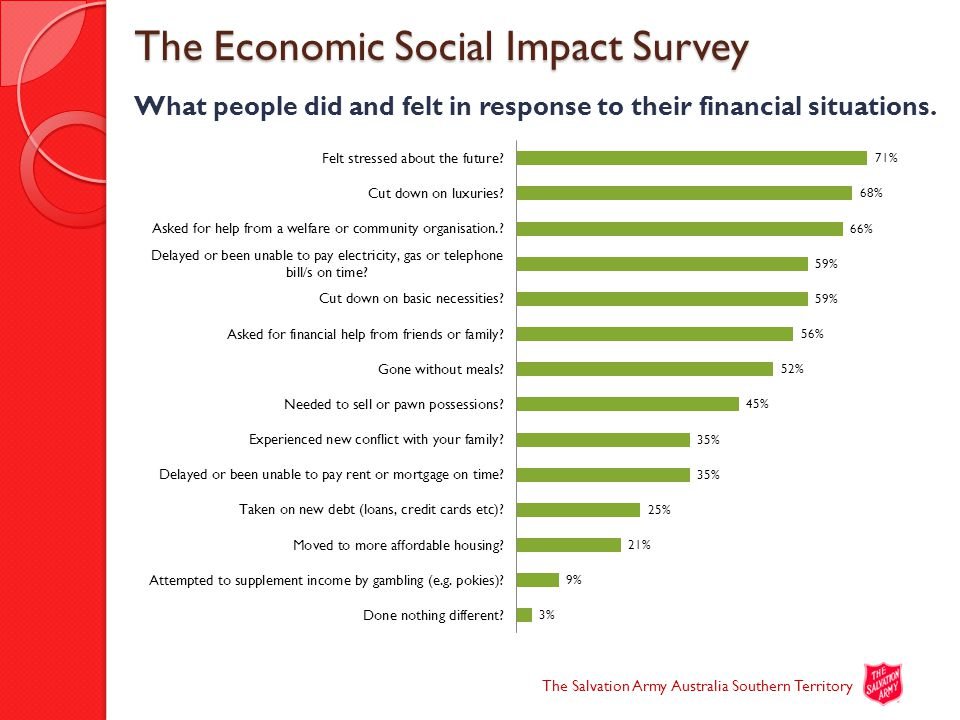 The Economic Social Impact Survey The Economic Social Impact Survey What people did and felt in response to their financial situations.