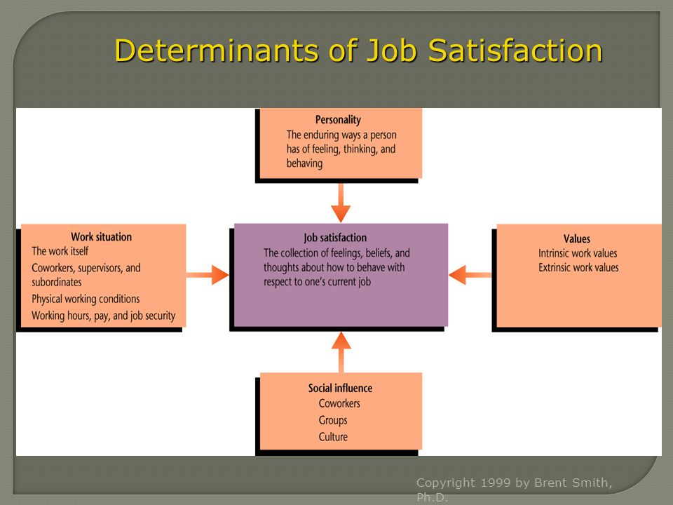 Copyright 1999 by Brent Smith, Ph.D. Determinants of Job Satisfaction