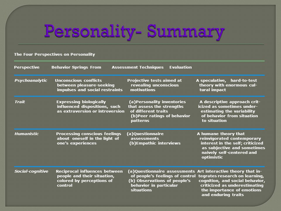 The Four Perspectives on Personality Perspective Behavior Springs From Assessment Techniques Evaluation Psychoanalytic Unconscious conflicts Projective tests aimed at A speculative, hard-to-test between pleasure-seeking revealing unconscious theory with enormous cul- impulses and social restraints motivations tural impact Trait Expressing biologically (a)Personality inventories A descriptive approach crit- influenced dispositions, such that assess the strengths icized as sometimes under- as extraversion or introversion of different traits estimating the variability (b)Peer ratings of behavior of behavior from situation patterns to situation Humanistic Processing conscious feelings (a)Questionnaire A humane theory that about oneself in the light of assessments reinvigorated contemporary one's experiences (b)Empathic interviews interest in the self; criticized as subjective and sometimes naively self-centered and optimistic Social-cognitive Reciprocal influences between (a)Questionnaire assessments Art interactive theory that in- people and their situation, of people's feelings of control tegrates research on learning, colored by perceptions of (b) Observations of people's cognition, and social behavior, control behavior in particular criticized as underestimating situations the importance of emotions and enduring traits