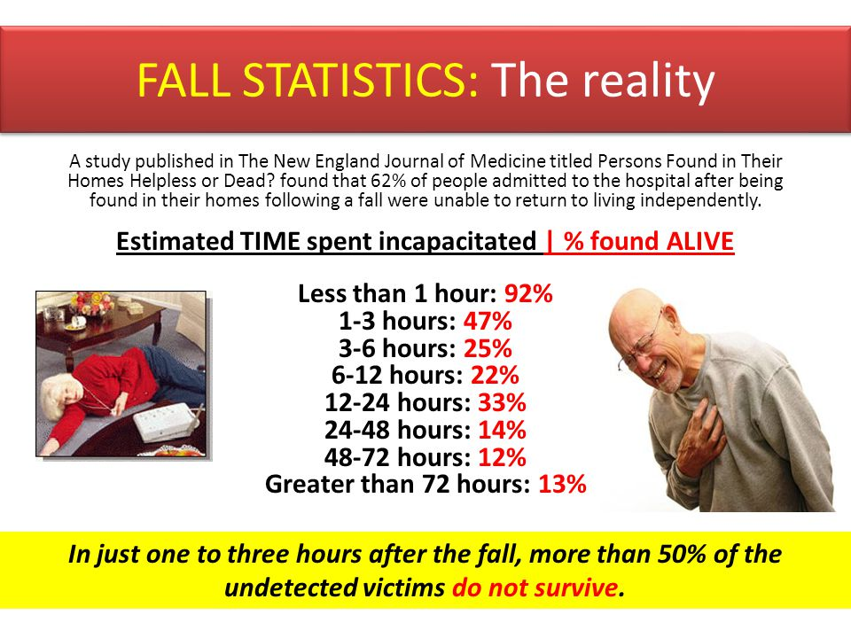 FALL STATISTICS: The reality A study published in The New England Journal of Medicine titled Persons Found in Their Homes Helpless or Dead? found that