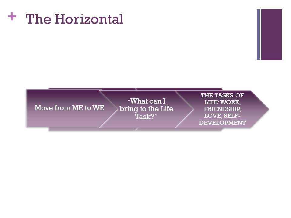 + The Horizontal Move from Me to We What can I bring to the Task.