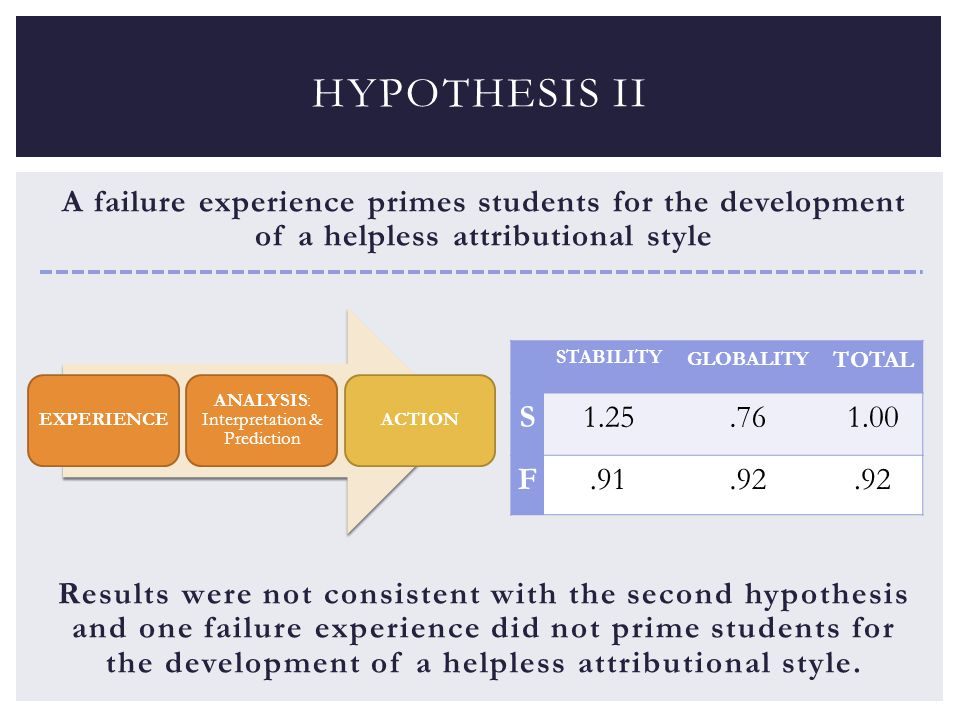 A failure experience primes students for the development of a helpless attributional style Results were not consistent with the second hypothesis and one failure experience did not prime students for the development of a helpless attributional style.
