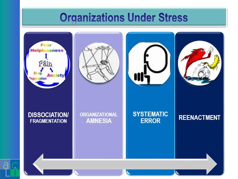 DISSOCIATION/ FRAGMENTATION ORGANIZATIONAL AMNESIA SYSTEMATIC ERROR REENACTMEN T