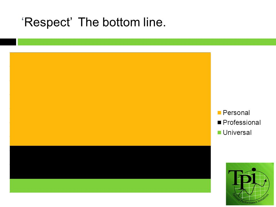 'Respect' The bottom line.