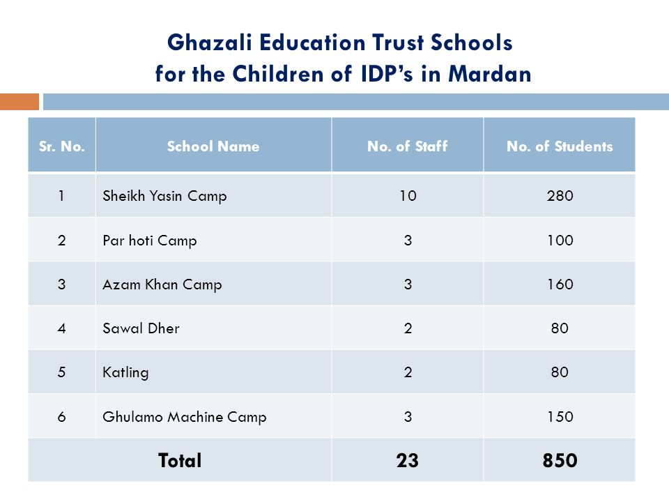 Ghazali Education Trust Schools for the Children of IDP's in Mardan Sr.